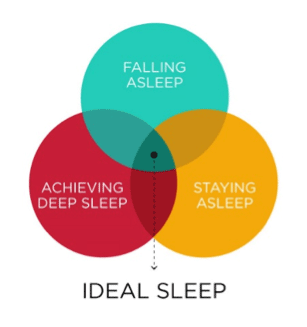 Ideal Sleep